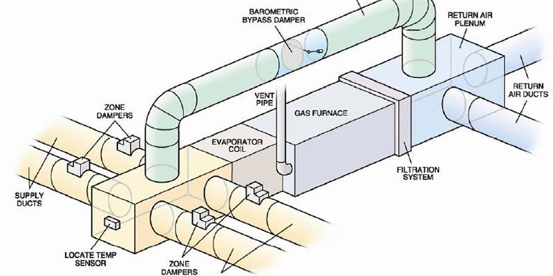 Hvac Design New Age Heating Amp Air Conditioning Salem